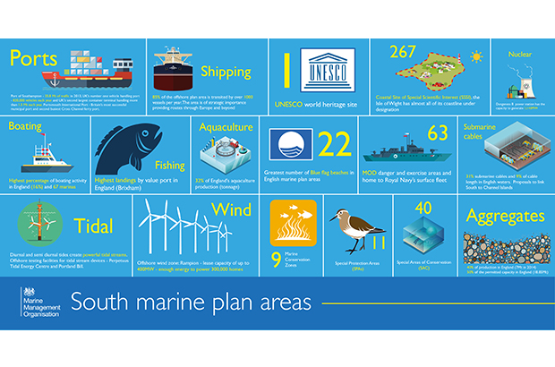 south marine plan inforgraphic